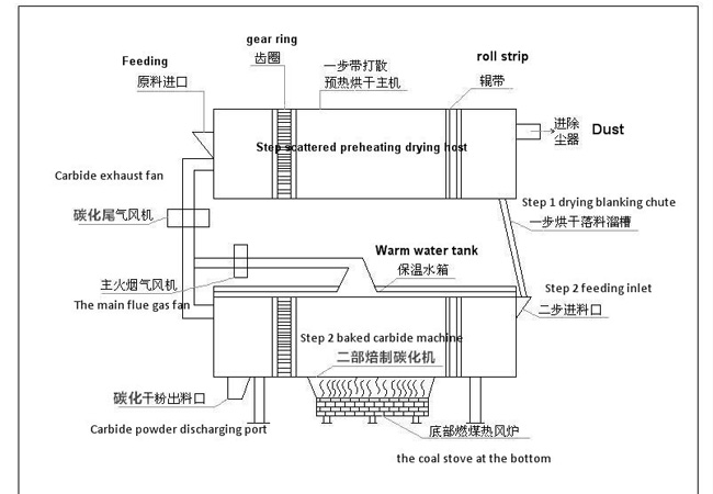 flow chart of carbonization process